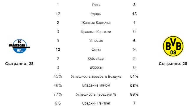 Падерборн - Боруссия Д. Статистика команд
