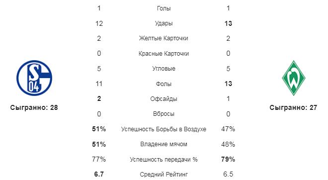 Шальке - Вердер. Статистика команд