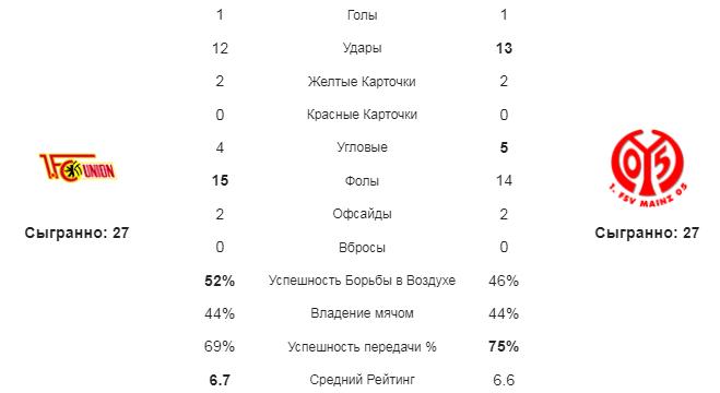 Унион - Майнц. Статистика команд