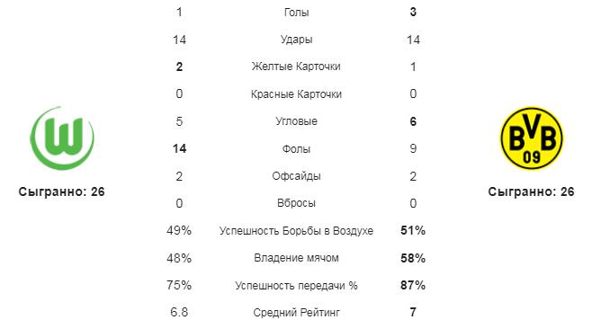 Вольфсбург - Боруссия Д. Статистика команд