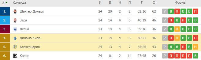 УПЛ-2020. Чемпионская группа. Турнирная таблица