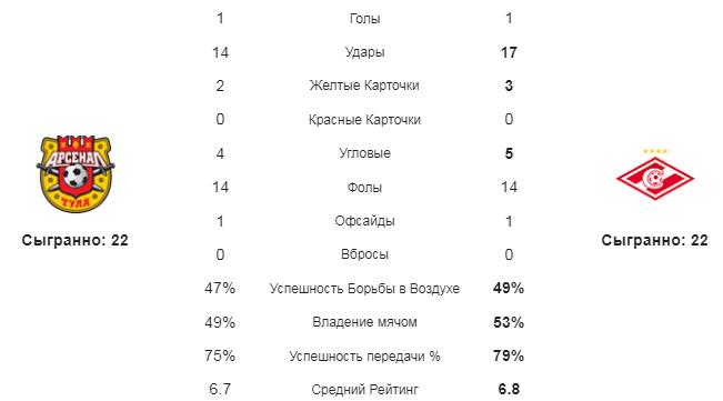 Арсенал Тула - Спартак. Статистика команд