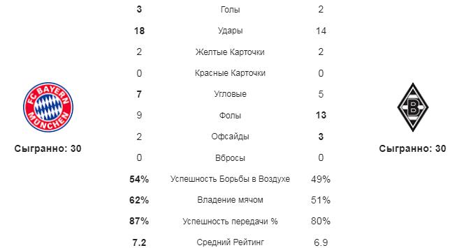 Бавария - Боруссия М. Статистика команд
