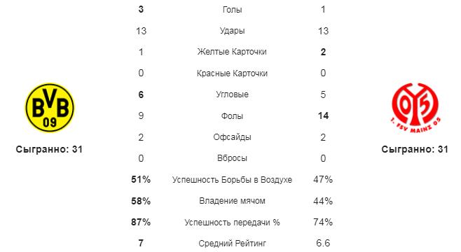 Боруссия Д - Майнц. Статистика