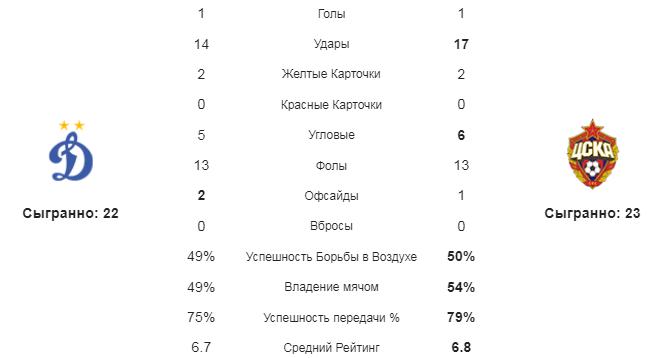 Динамо М - ЦСКА. Статистика команд