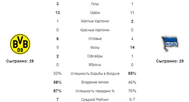 Боруссия Д - Герта. Статистика команд