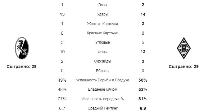 Фрайбург - Боруссия М. Статистика команд