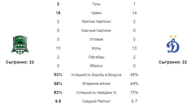 Краснодар - Динамо М. Статистика команд