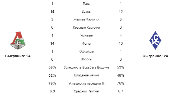 Локомотив М - Крылья Советов. Статистика команд
