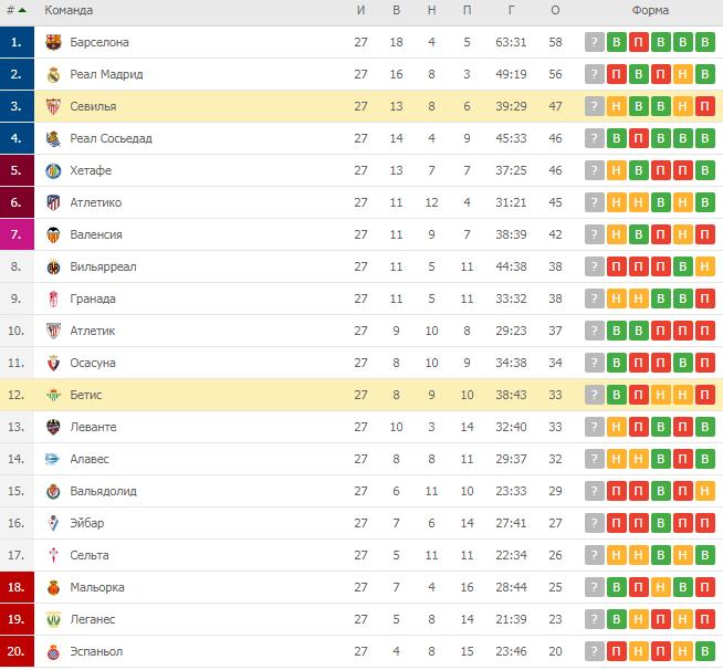 Испанская Ла Лига. Турнирная таблица