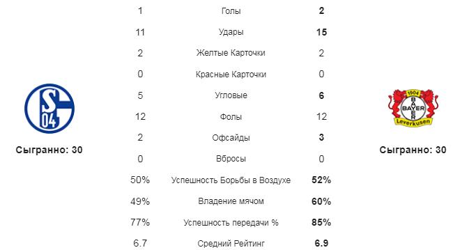 Шальке - Байер. Статистика команд