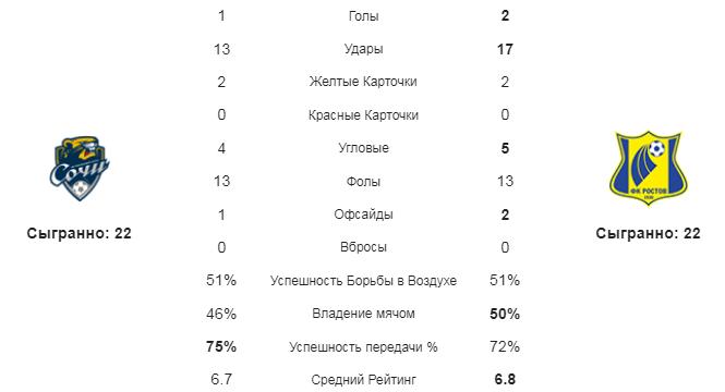 Сочи - Ростов. Статистика