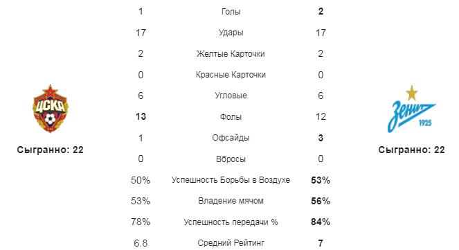 ЦСКА - Зенит. Статистика команд