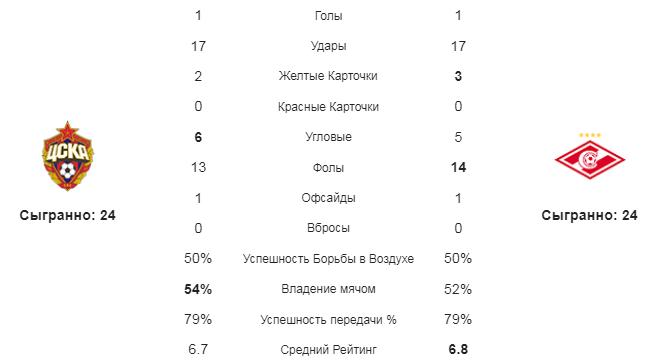 ЦСКА - Спартак. Статистика команд