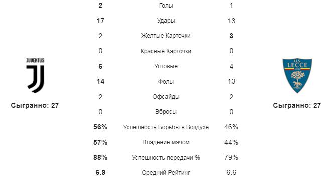 Ювентус - Лечче. Статистика команд