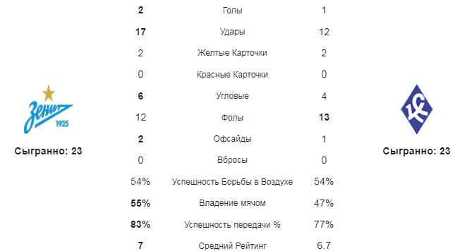 Зенит - Крылья Советов. Статистика команд