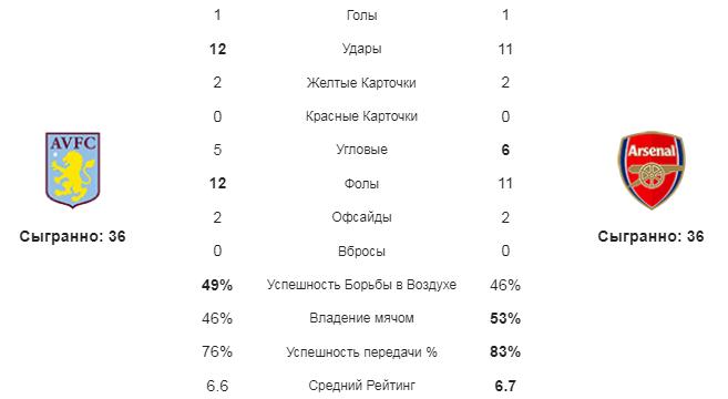 Астон Вилла – Арсенал. Статистика команд
