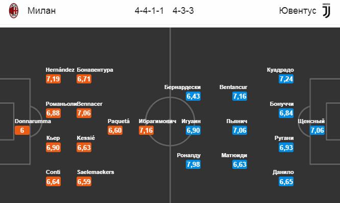 Милан - Ювентус. Составы команд