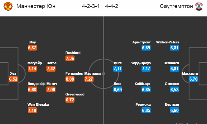 Манчестер Юнайтед - Саутгемптон. Составы команд