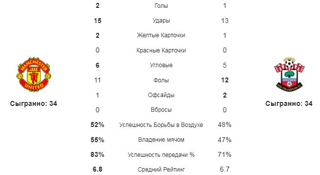 Манчестер Юнайтед - Саутгемптон. Статистика команд
