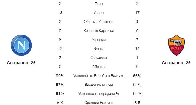 Наполи - Рома. Статистика команд
