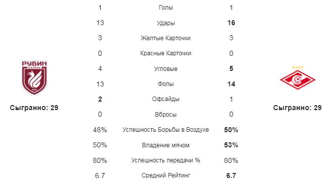 Рубин - Спартак. Статистика команд