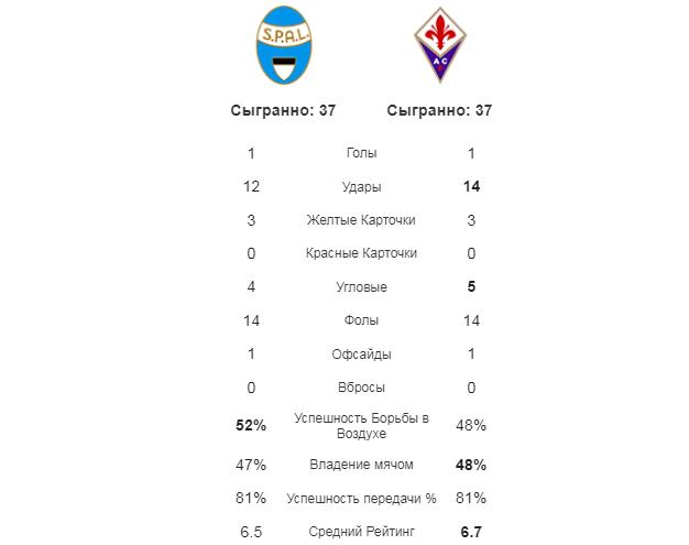 СПАЛ - Фиорентина. Статистика команд