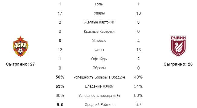 ЦСКА - Рубин. Статистика команд