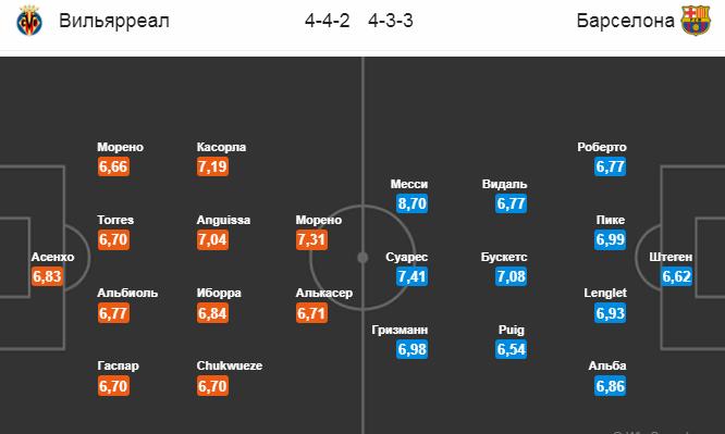 Вильярреал - Барселона. Составы игроков