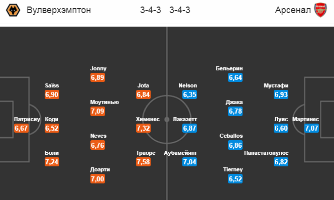 Вулверхэмптон - Арсенал. Статистика команд