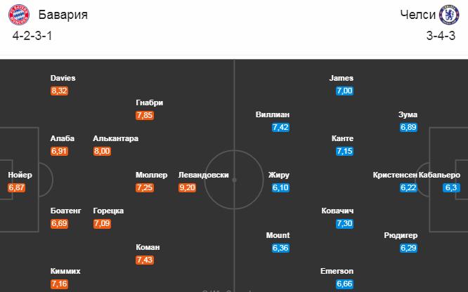 Бавария - Челси. Составы команд