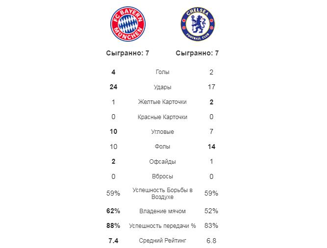 Бавария - Челси. Статистика
