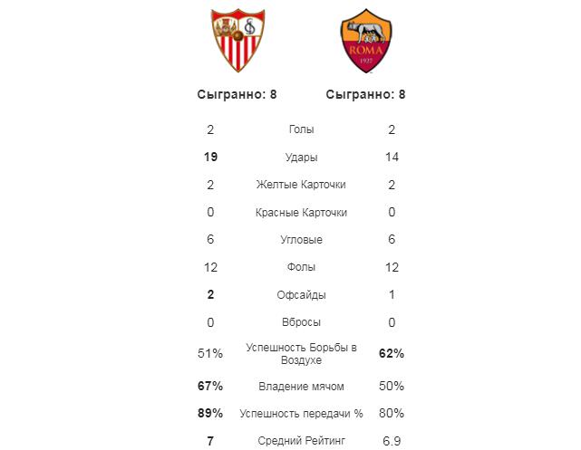 Севилья - Рома. Статистика команд