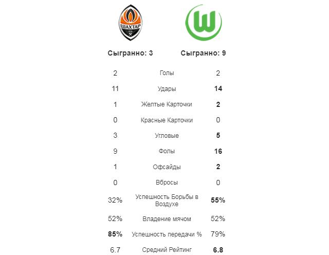 Шахтер - Вольфсбург. Статистика команд